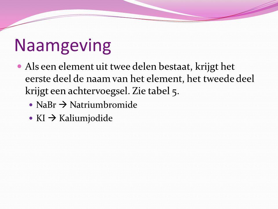 Naamgeving