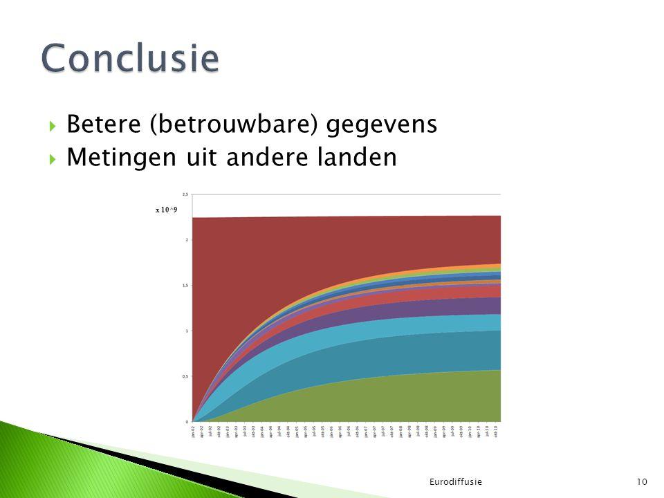 Conclusie Betere (betrouwbare) gegevens Metingen uit andere landen
