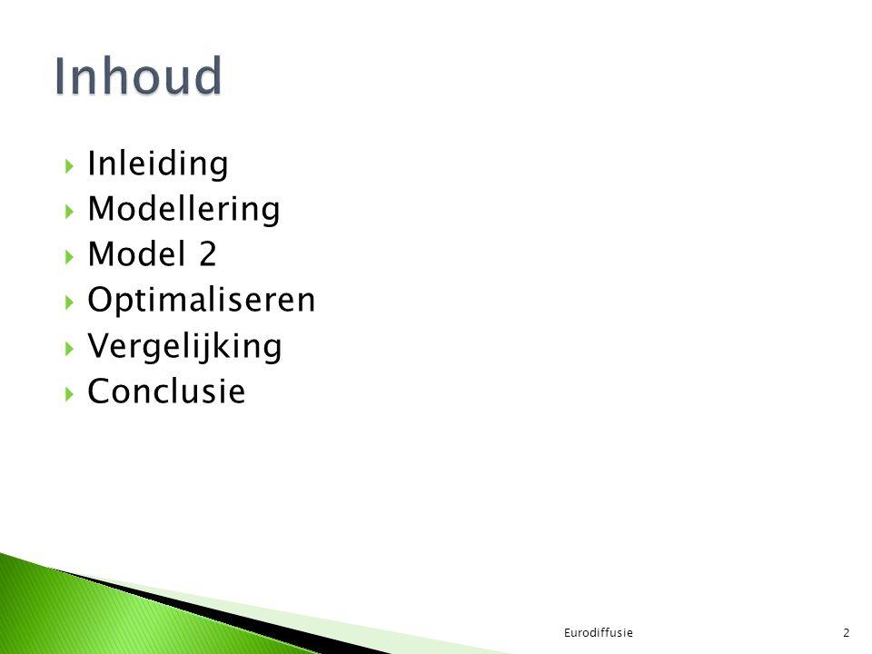 Inhoud Inleiding Modellering Model 2 Optimaliseren Vergelijking