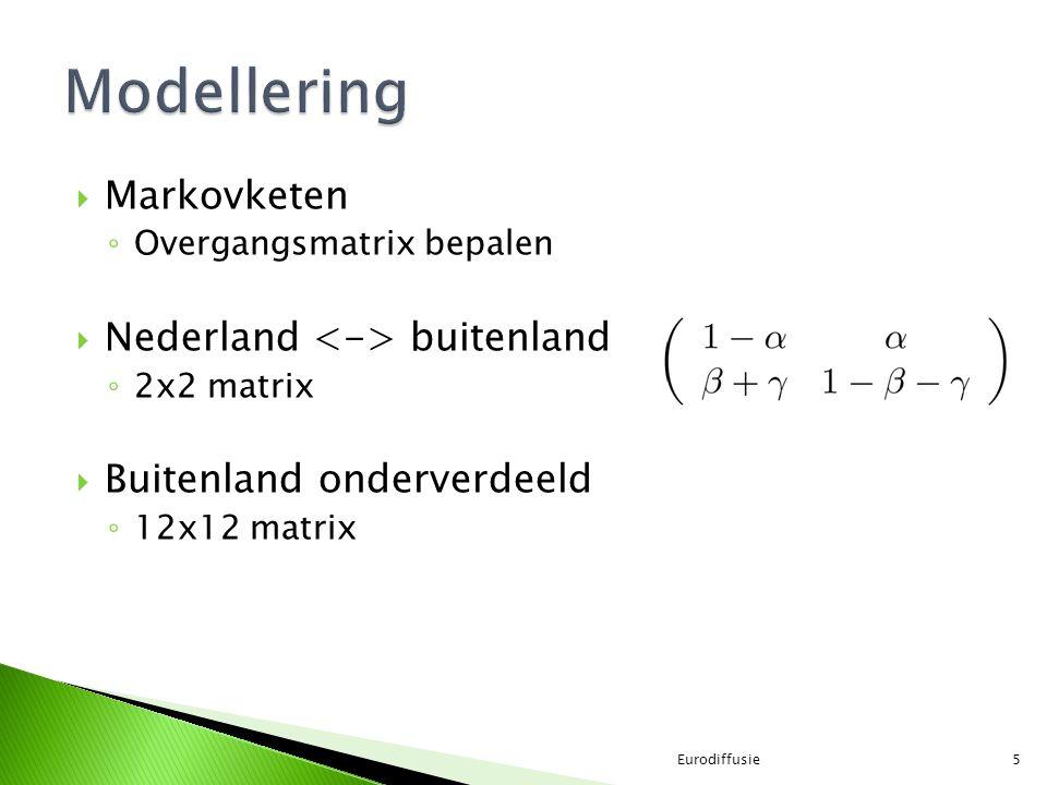 Modellering Markovketen Nederland <-> buitenland