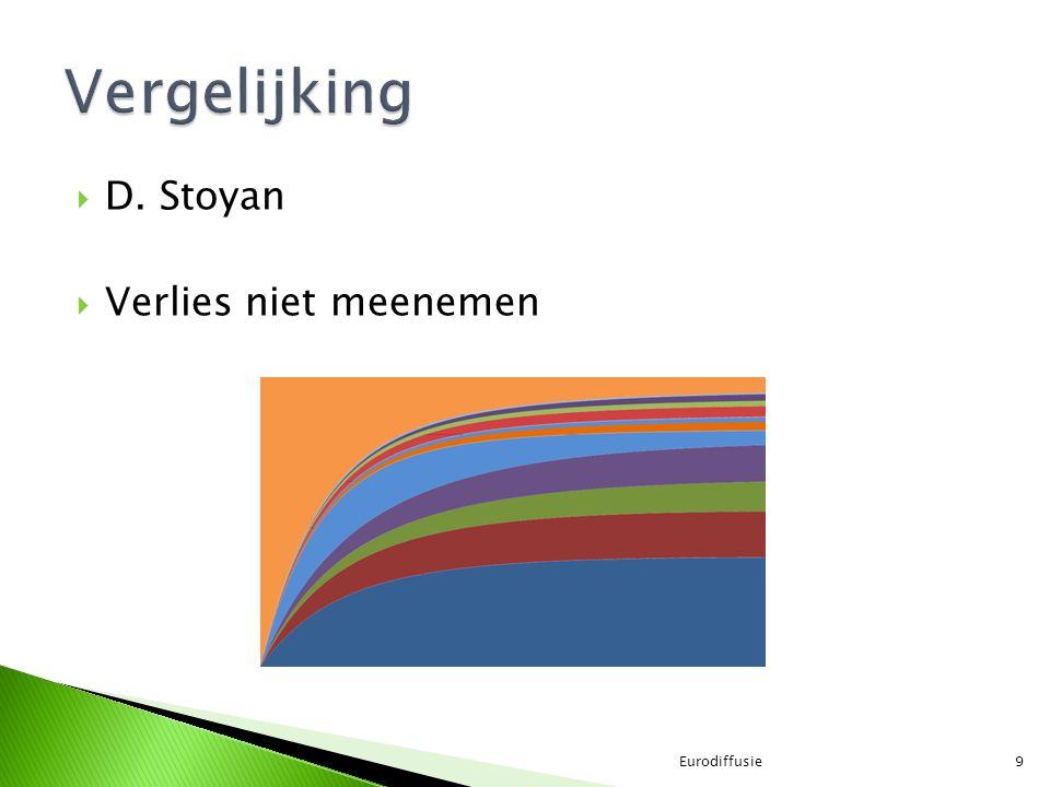 Vergelijking D. Stoyan Verlies niet meenemen Eurodiffusie