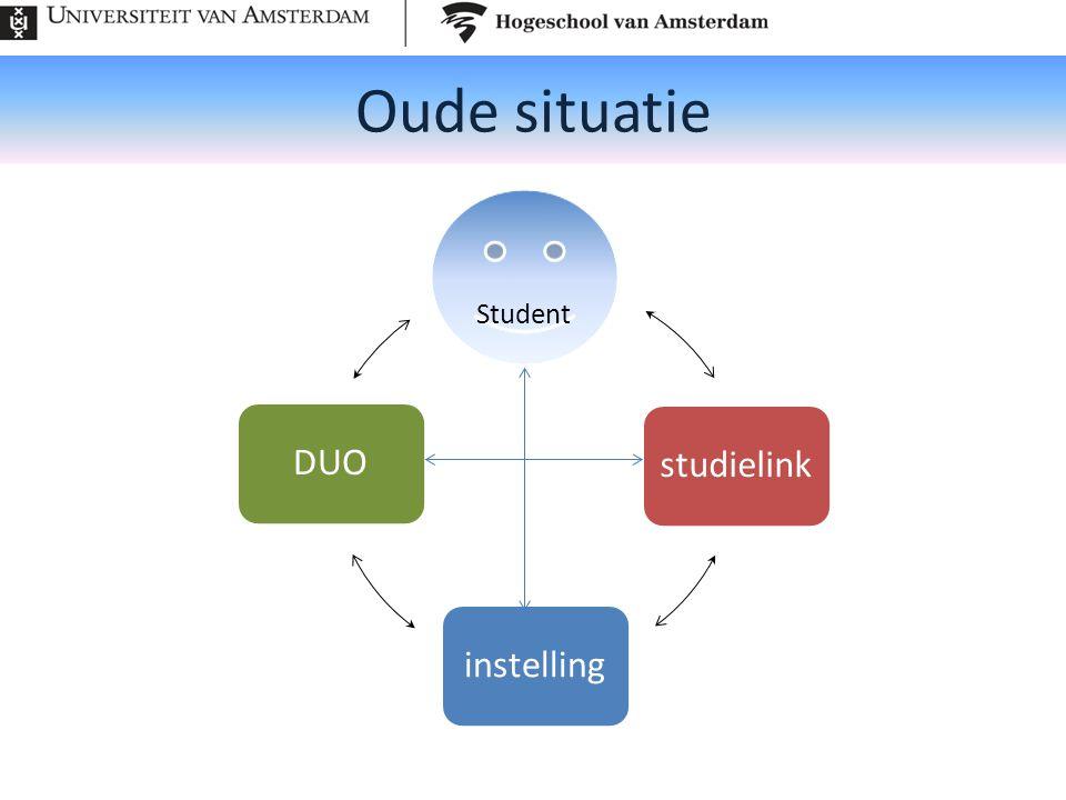 Oude situatie Student studielink instelling DUO