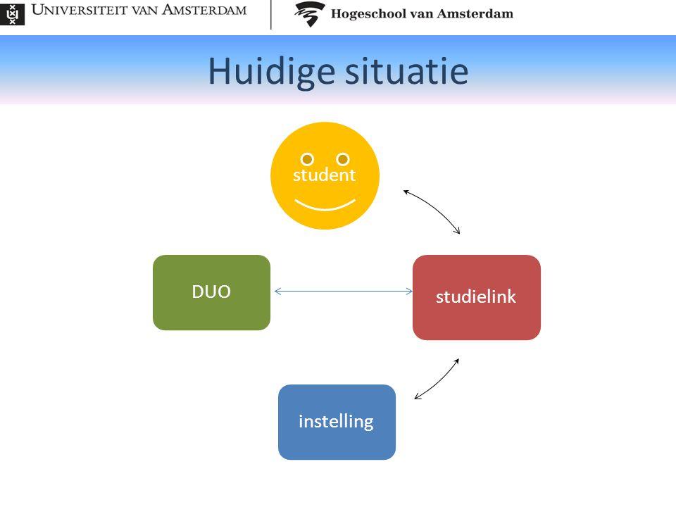 Huidige situatie student studielink instelling DUO