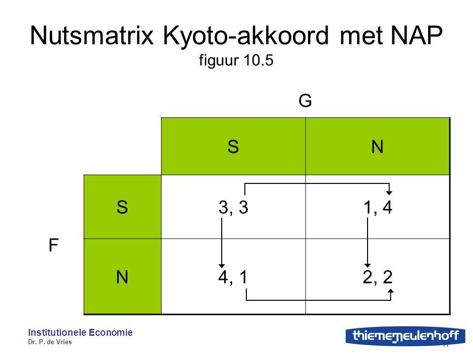 Nutsmatrix Kyoto-akkoord met NAP figuur 10.5