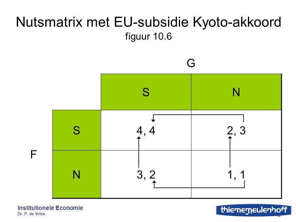 Nutsmatrix met EU-subsidie Kyoto-akkoord figuur 10.6