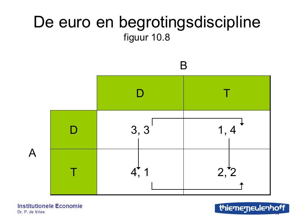 De euro en begrotingsdiscipline figuur 10.8