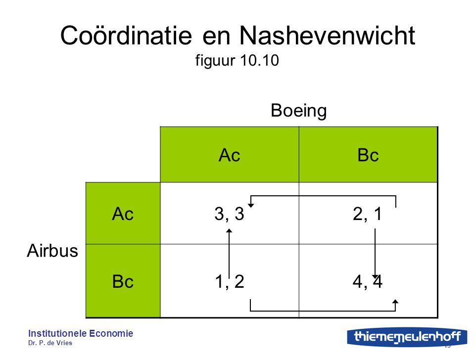 Coördinatie en Nashevenwicht figuur 10.10