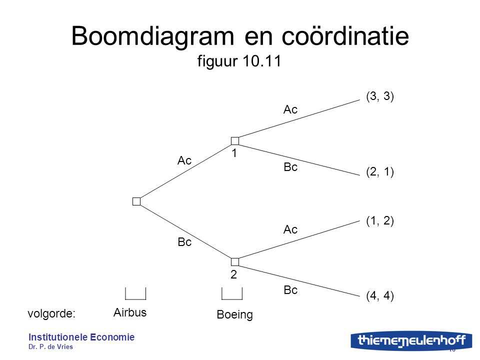 Boomdiagram en coördinatie figuur 10.11