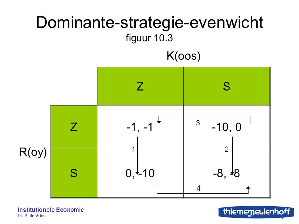 Dominante-strategie-evenwicht figuur 10.3