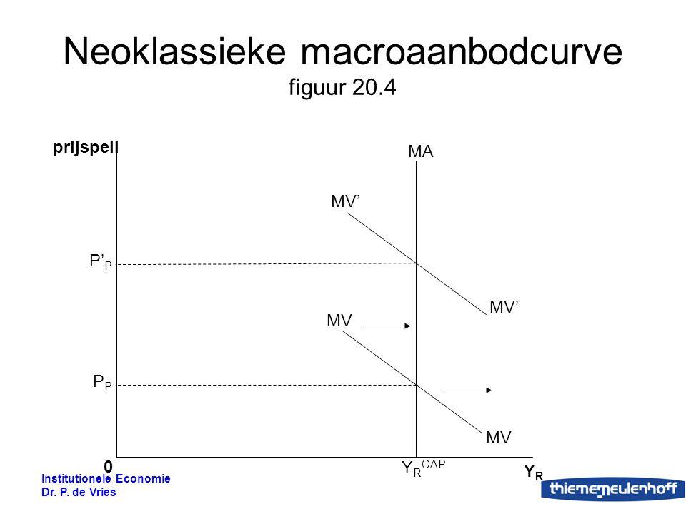Neoklassieke macroaanbodcurve figuur 20.4