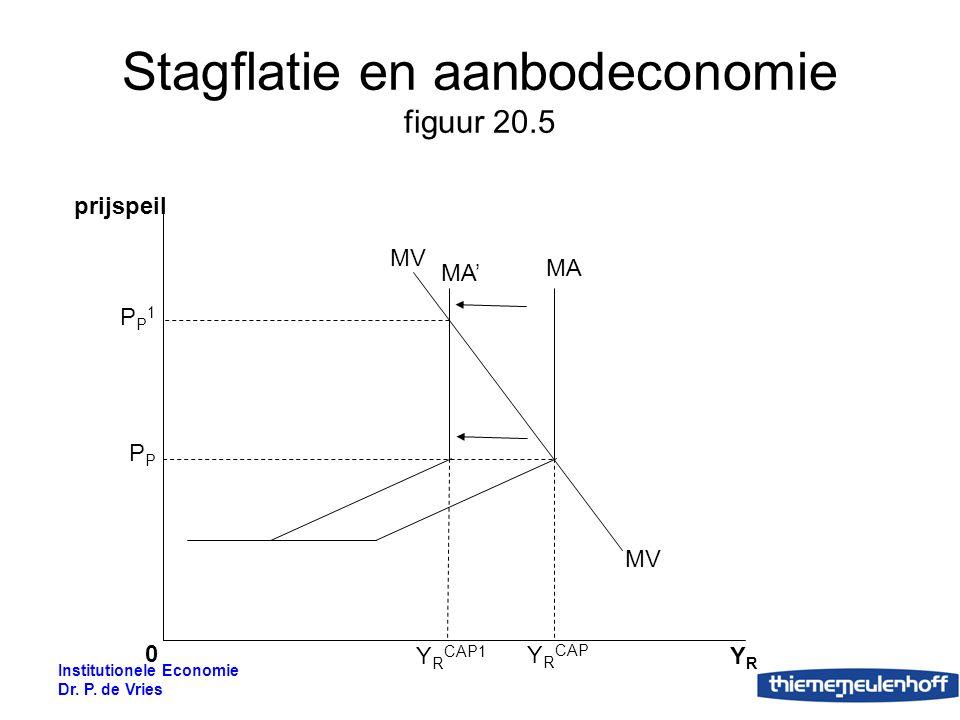 Stagflatie en aanbodeconomie figuur 20.5