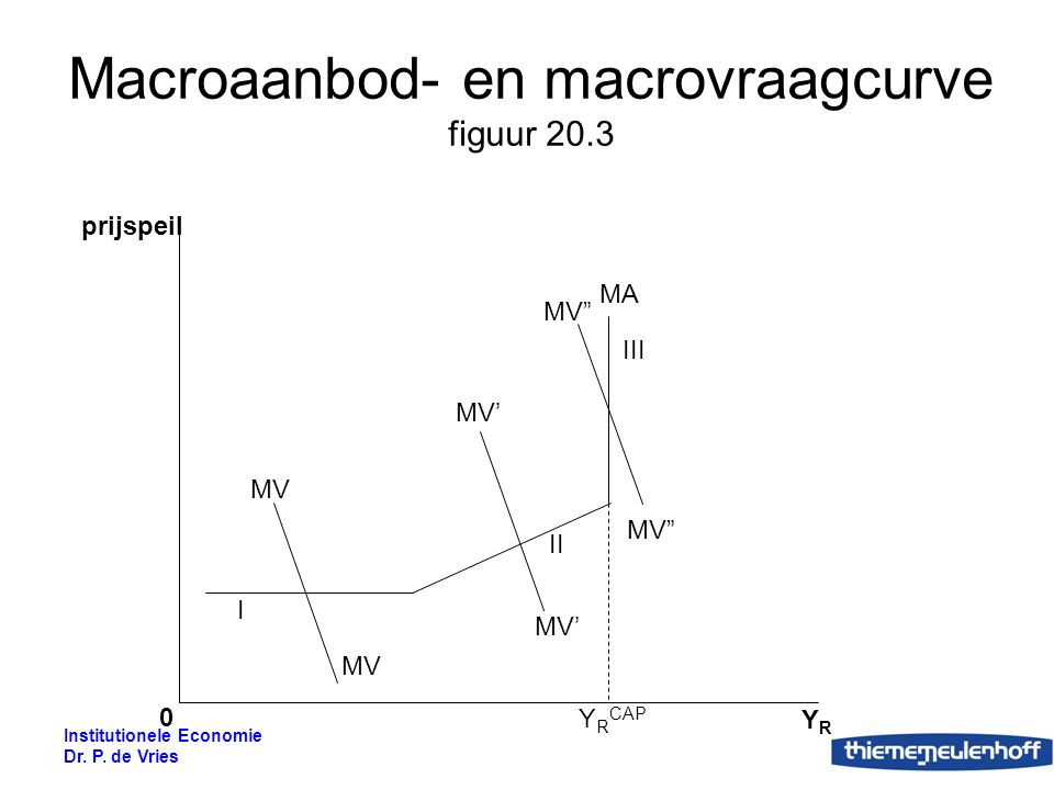Macroaanbod- en macrovraagcurve figuur 20.3