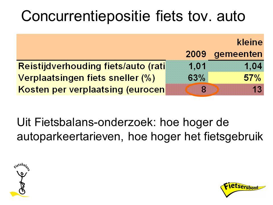 Concurrentiepositie fiets tov. auto