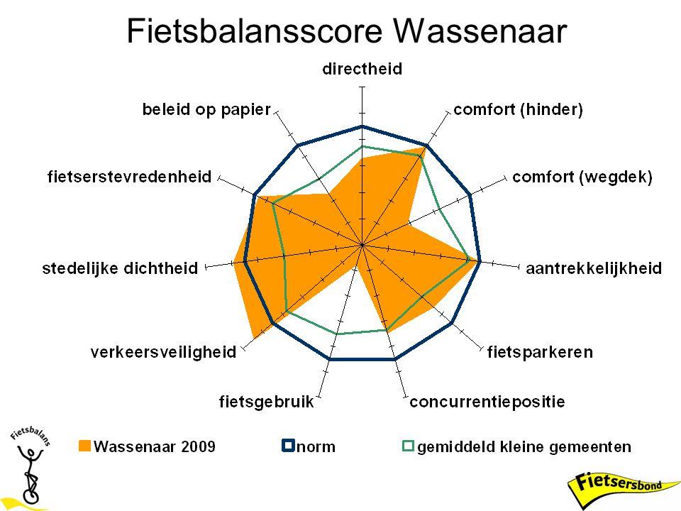 Fietsbalansscore Wassenaar