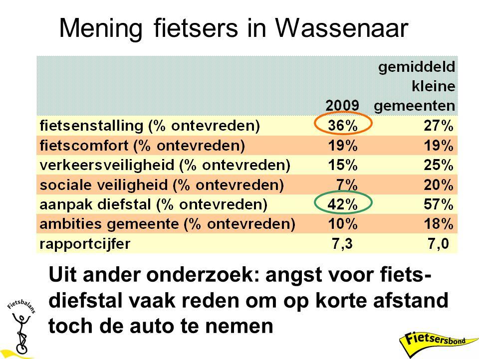 Mening fietsers in Wassenaar