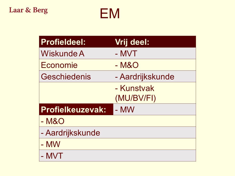 EM Profieldeel: Vrij deel: Wiskunde A - MVT Economie - M&O