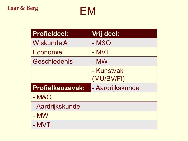 EM Profieldeel: Vrij deel: Wiskunde A - M&O Economie - MVT