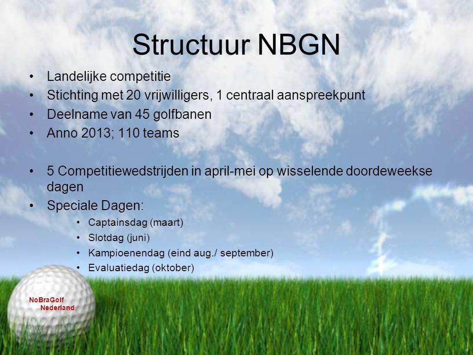 Structuur NBGN Landelijke competitie