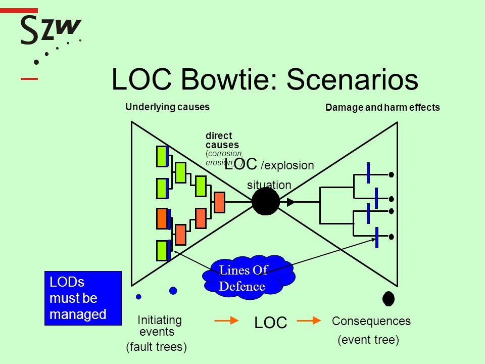 S LOC Bowtie: Scenarios Z LOC /explosion LOC Lines Of Defence