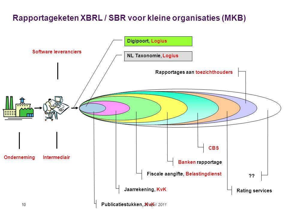Rapportageketen XBRL / SBR voor kleine organisaties (MKB)