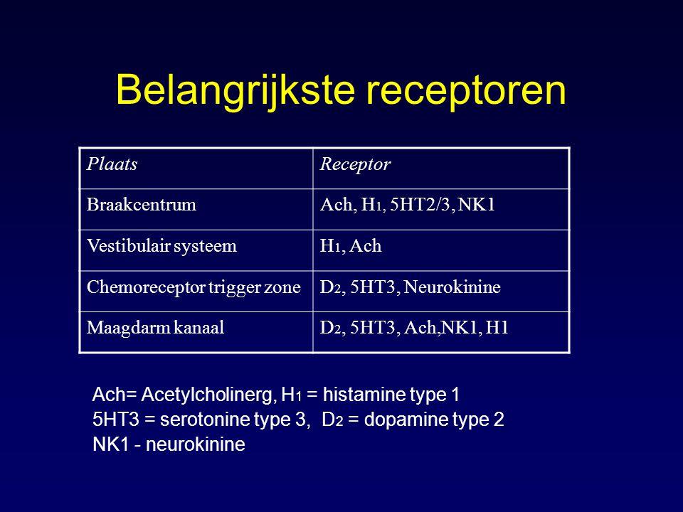 Belangrijkste receptoren