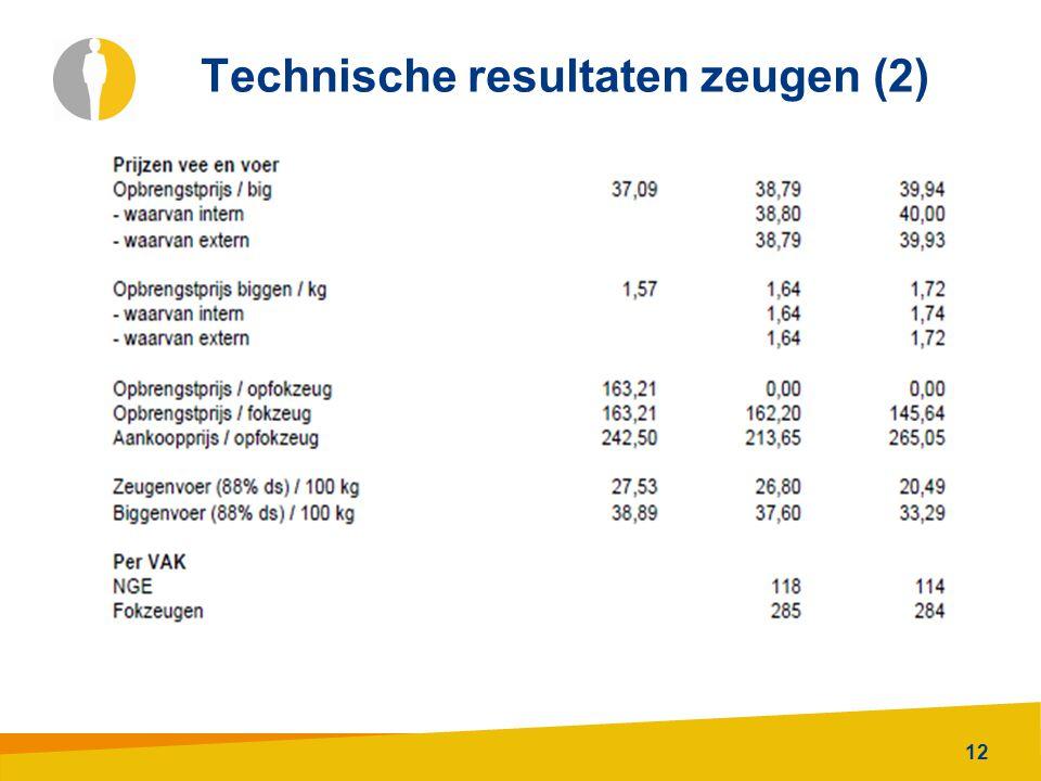 Technische resultaten zeugen (2)