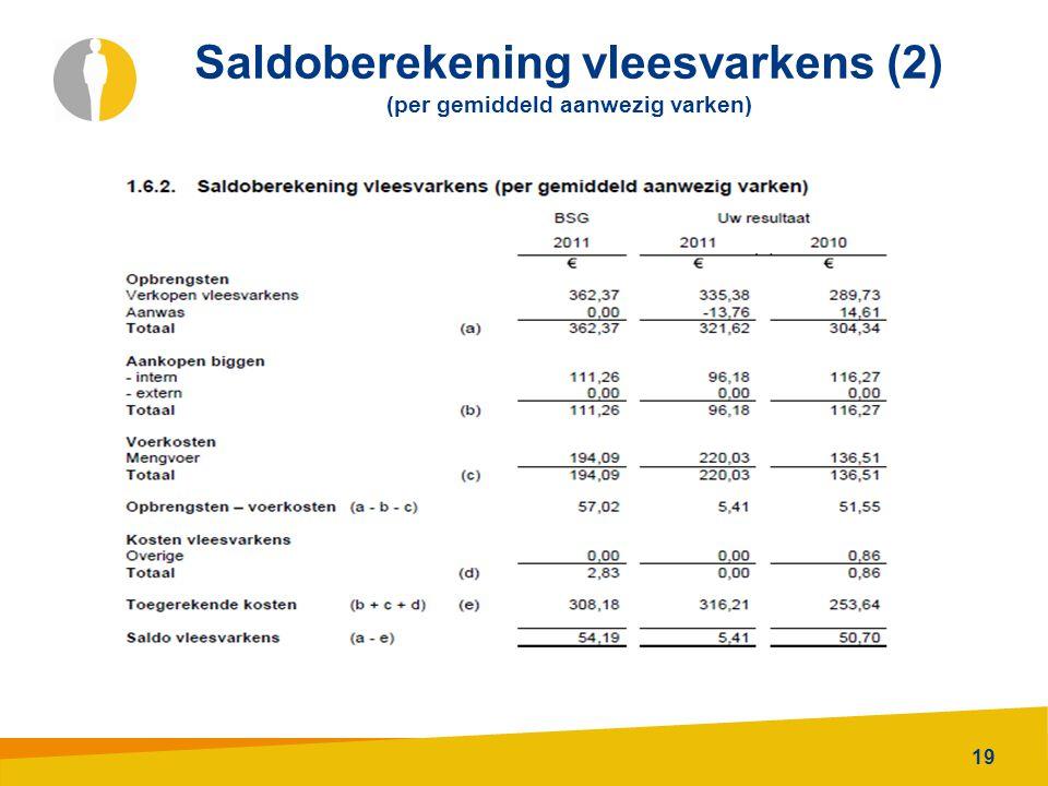 Saldoberekening vleesvarkens (2) (per gemiddeld aanwezig varken)