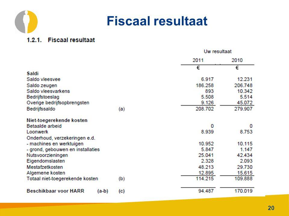 Fiscaal resultaat