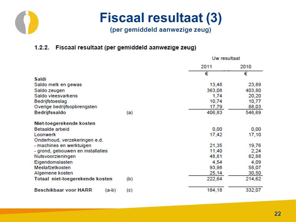 Fiscaal resultaat (3) (per gemiddeld aanwezige zeug)