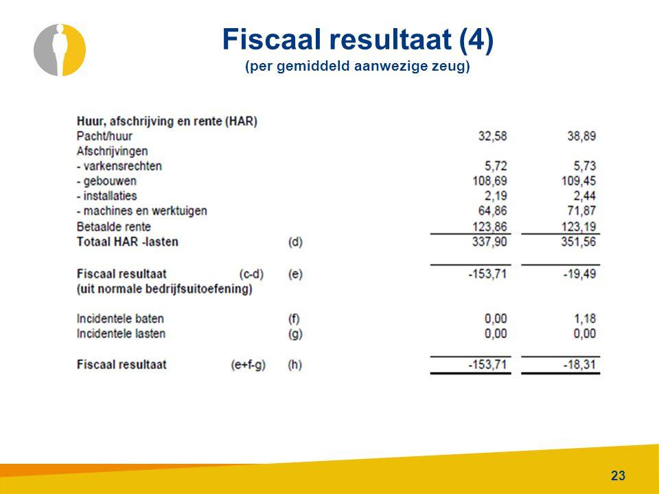 Fiscaal resultaat (4) (per gemiddeld aanwezige zeug)