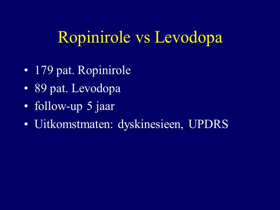 Ropinirole vs Levodopa