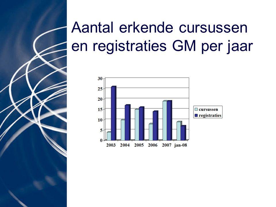 Aantal erkende cursussen en registraties GM per jaar
