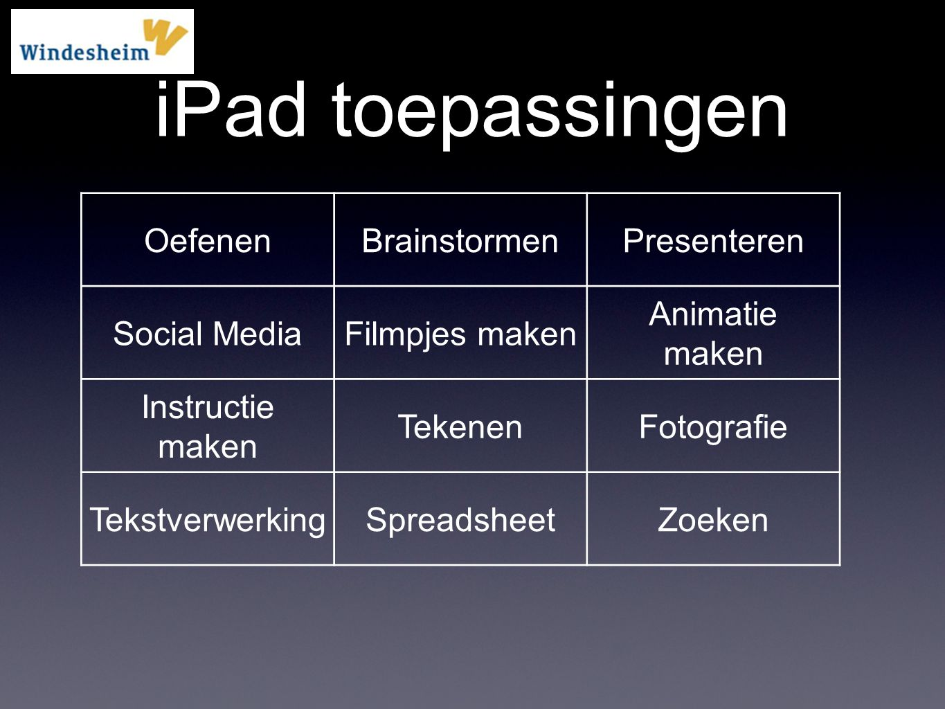 iPad toepassingen Oefenen Brainstormen Presenteren Social Media
