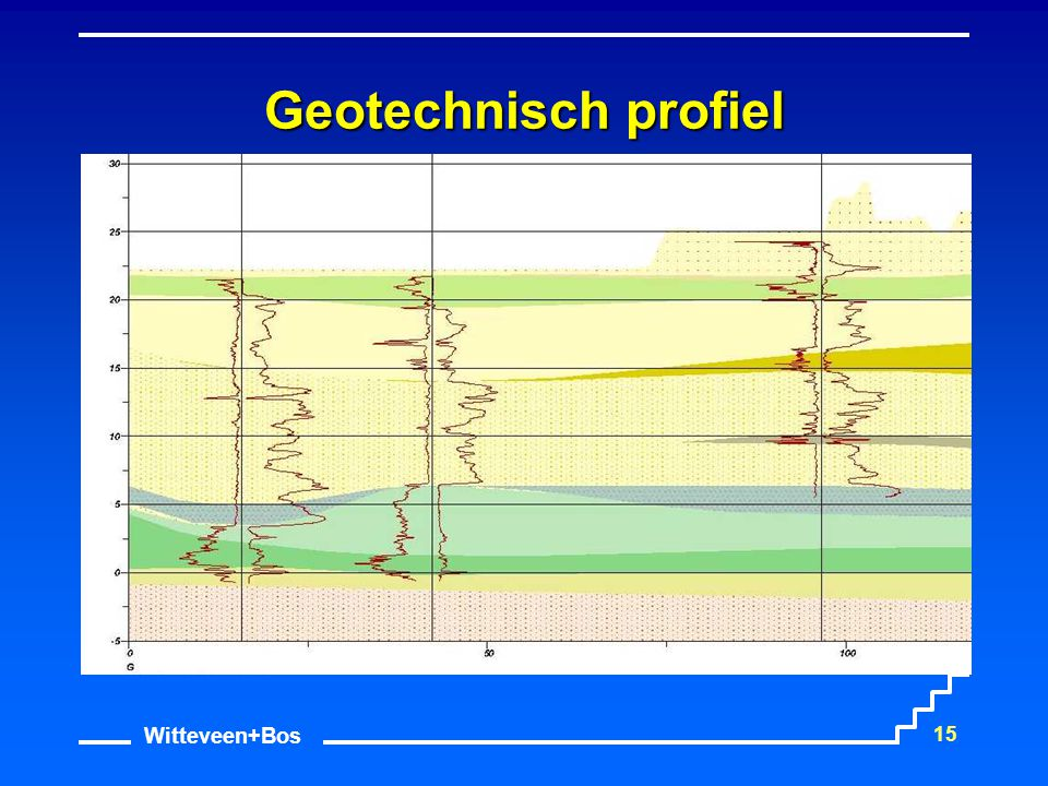 Geotechnisch profiel