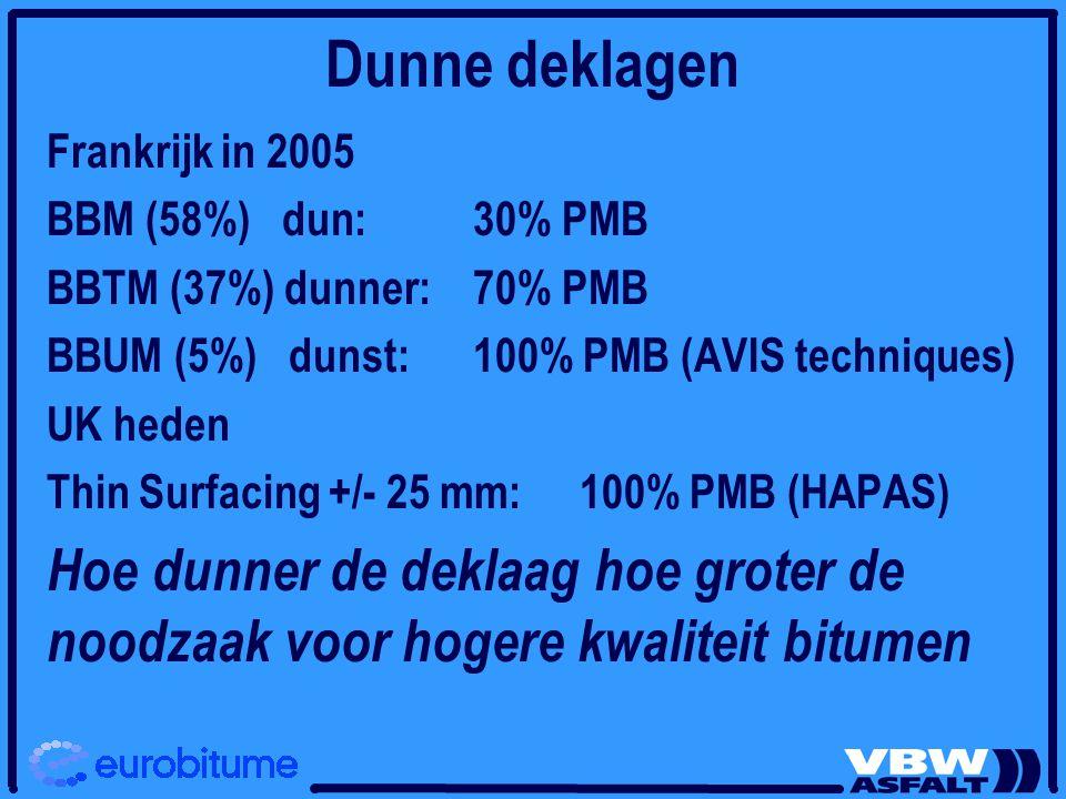 Dunne deklagen Frankrijk in 2005. BBM (58%) dun: 30% PMB. BBTM (37%) dunner: 70% PMB. BBUM (5%) dunst: 100% PMB (AVIS techniques)