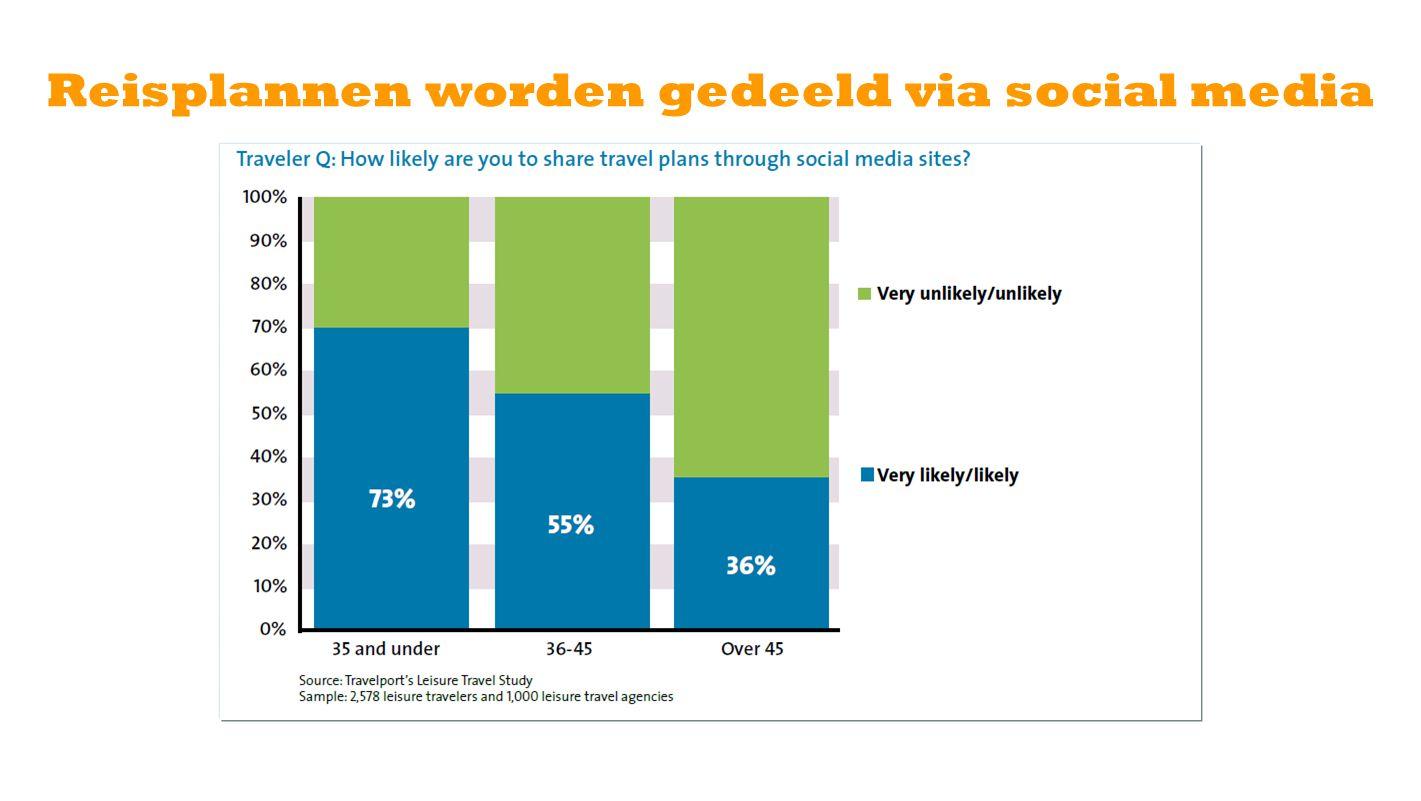 Reisplannen worden gedeeld via social media
