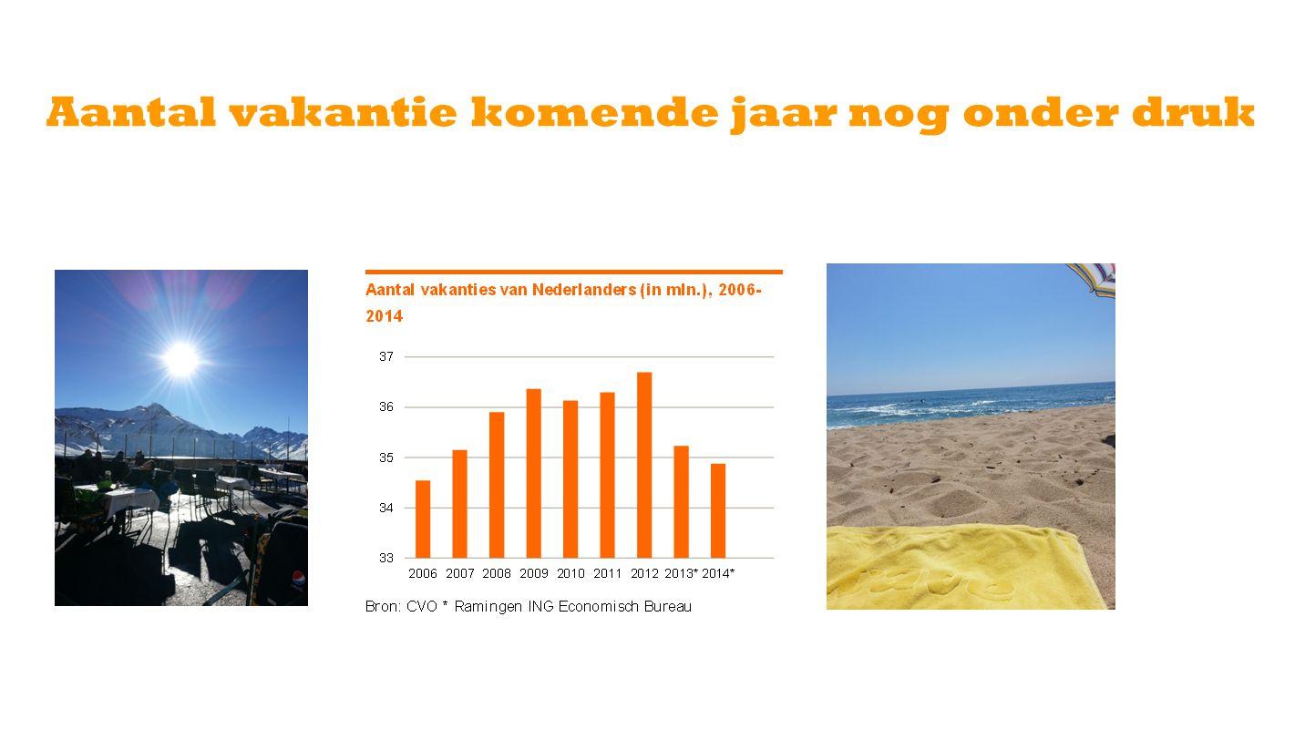 Aantal vakantie komende jaar nog onder druk