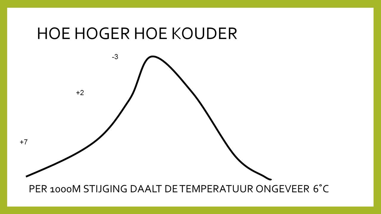 HOE HOGER HOE KOUDER -3 +2 +7 PER 1000M STIJGING DAALT DE TEMPERATUUR ONGEVEER 6˚C