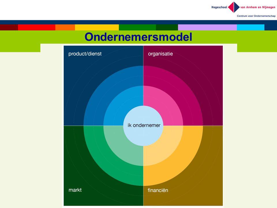 Ondernemersmodel