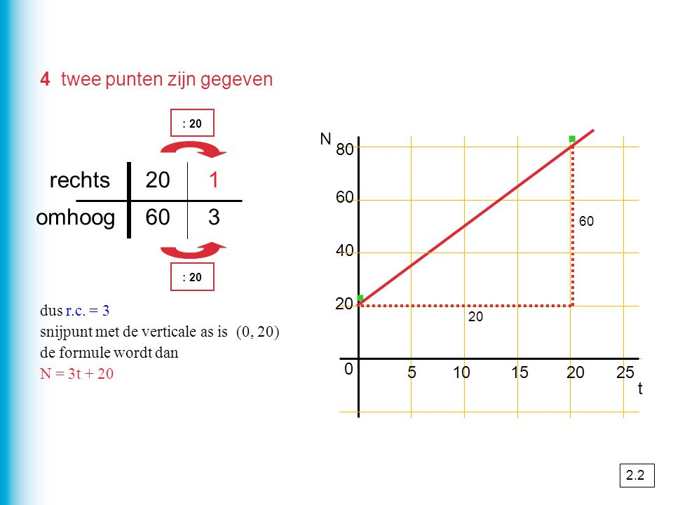 · · rechts 20 1 omhoog 60 3 4 twee punten zijn gegeven N 80 60 40 20 5