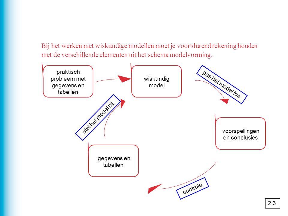 Bij het werken met wiskundige modellen moet je voortdurend rekening houden met de verschillende elementen uit het schema modelvorming.