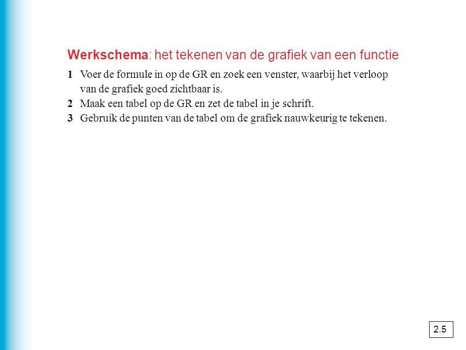 Werkschema: het tekenen van de grafiek van een functie