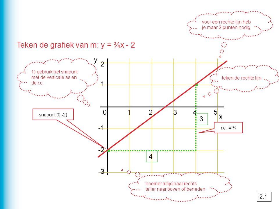 · · Teken de grafiek van m: y = ¾x - 2 y 2 1 1 2 3 4 5 x 3 -1 -2 4 -3