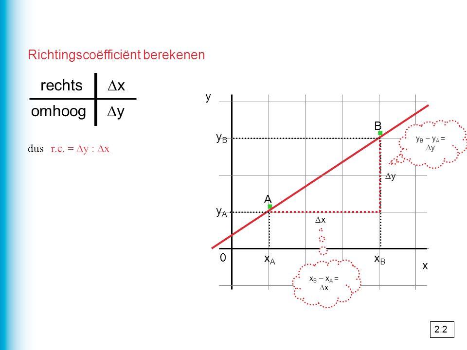 · · rechts ∆x omhoog ∆y Richtingscoëfficiënt berekenen y B yB A yA xA