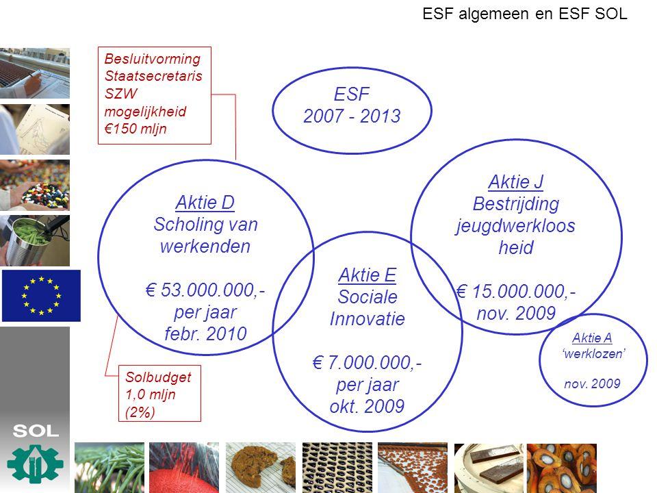 Bestrijding jeugdwerkloos heid € 15.000.000,- nov. 2009 Aktie D