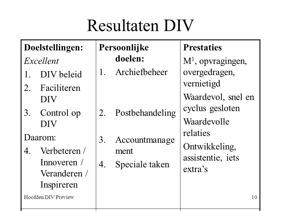 Resultaten DIV Doelstellingen: Excellent DIV beleid Faciliteren DIV