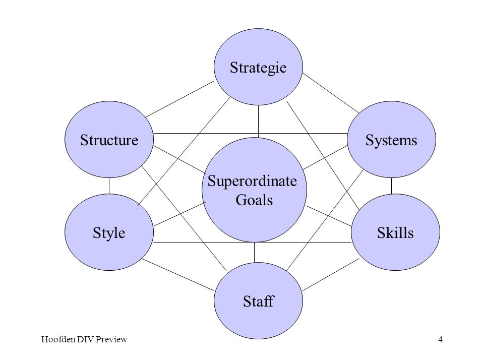 Strategie Structure Systems Superordinate Goals Style Skills Staff