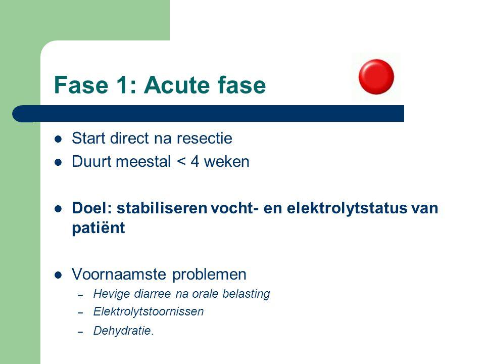 Fase 1: Acute fase Start direct na resectie Duurt meestal < 4 weken