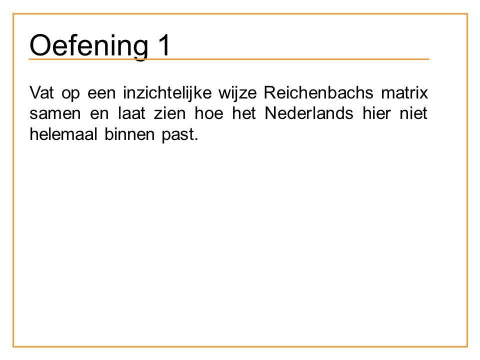 Oefening 1 Vat op een inzichtelijke wijze Reichenbachs matrix samen en laat zien hoe het Nederlands hier niet helemaal binnen past.