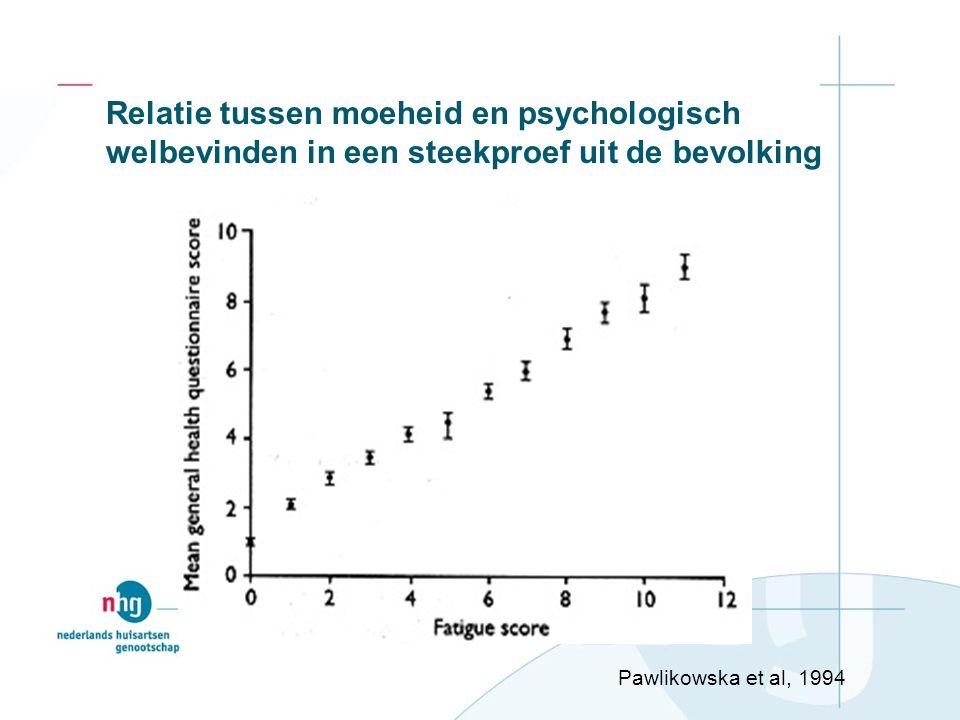 Relatie tussen moeheid en psychologisch welbevinden in een steekproef uit de bevolking